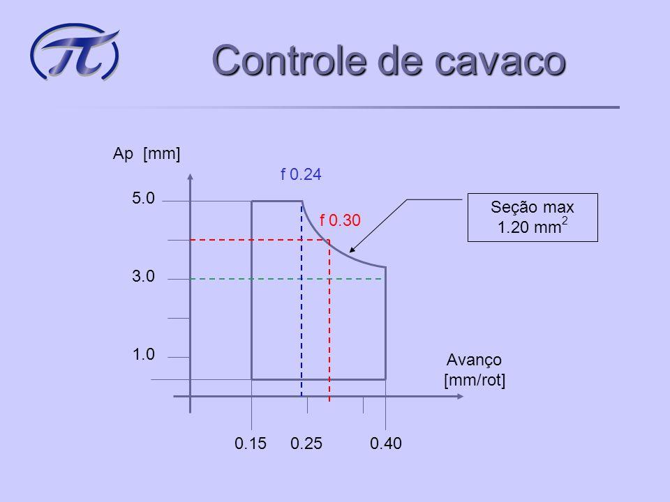 Controle de cavaco Ap [mm] Avanço [mm/rot] 0.15 0.40 1.0 5.0 0.25 3.0